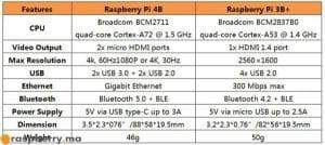 Kit-de-démarrage-Raspberry-Pi-4B-comparaison-avec-le-raspberry-pi-3B